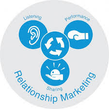 پرسشنامه استاندارد بازاریابی رابطه مند