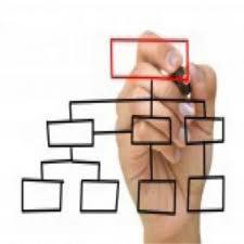 پرسشنامه استاندارد ابعاد ساختار سازمانی وود(2005)