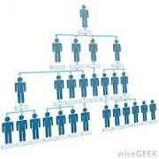 پرسشنامه استاندارد ساختار سازمانی
