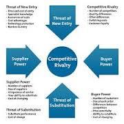 پرسشنامه استاندارد پنج نیروی رقابتی پورتر