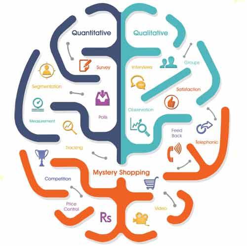 پرسشنامه تحقیق و توسعه بازاریابی